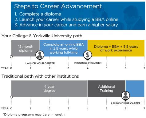 YU diploma to degree pathway